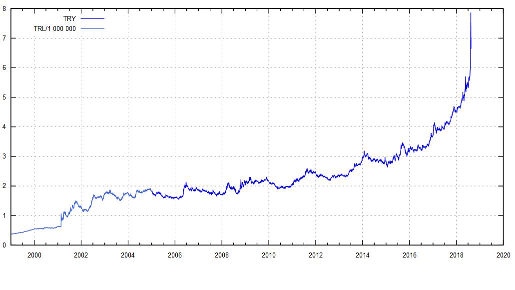 TГјrkische Lira Prognose